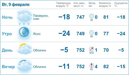 Прогноз погоды вЧелябинске