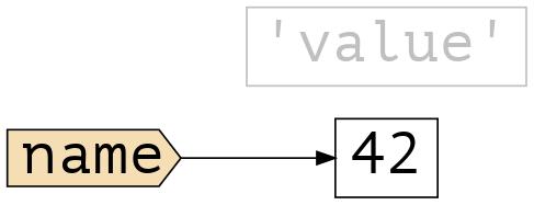 Вершина value сдвинута вправо